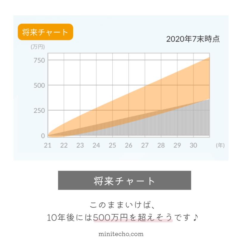 資産運用振り返り2021.8-5
